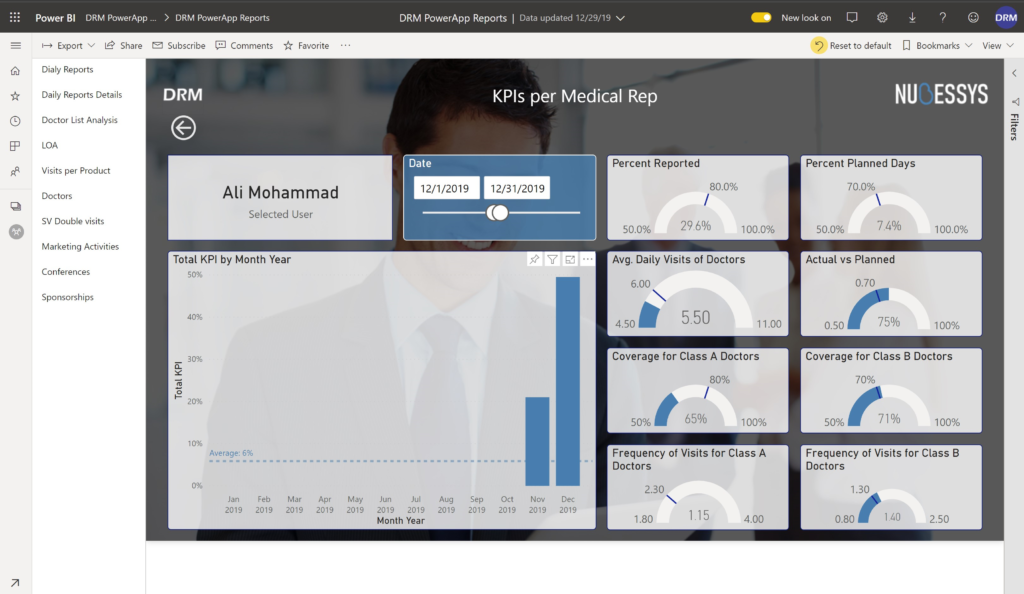 the pharma crm application (DRM Power App) is showing analysis of KPIs